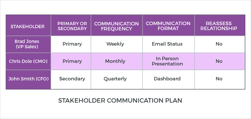 List Of Synonyms And Antonyms Of The Word Stakeholder Communication