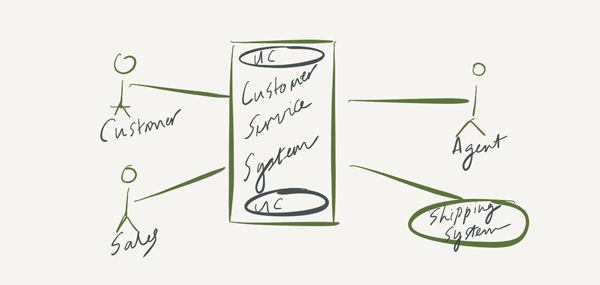 context diagrams for project scoping - Project Context Diagram