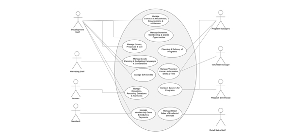 Business analysis varasi context diagram for salesforce implementation for a non profit organization ccuart Gallery