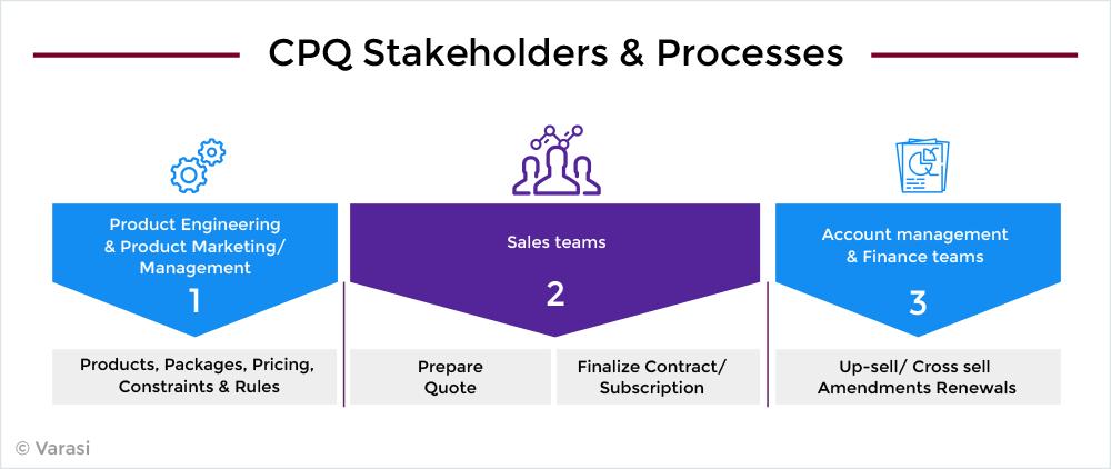 CPQ process